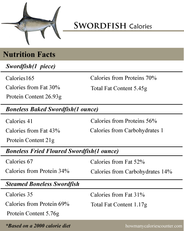 Swordfish Calories