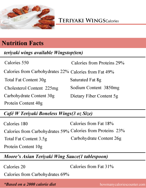 Teriyaki Wings Calories