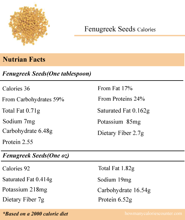 Calories-in-Fenugreek-Seeds