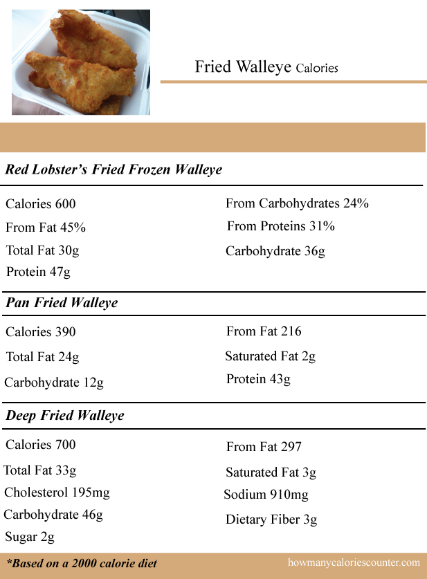 Calories-in-Fried-Walleye