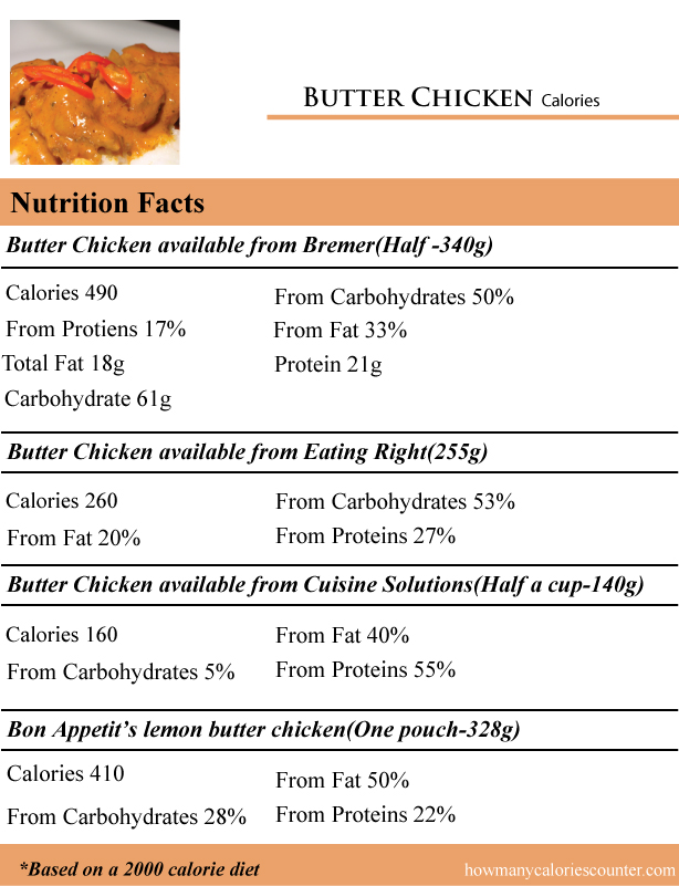 Butter-Chicken-Calories