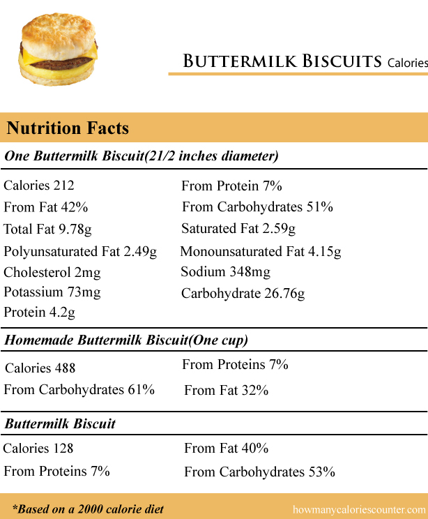 Buttermilk-Biscuits-Calories