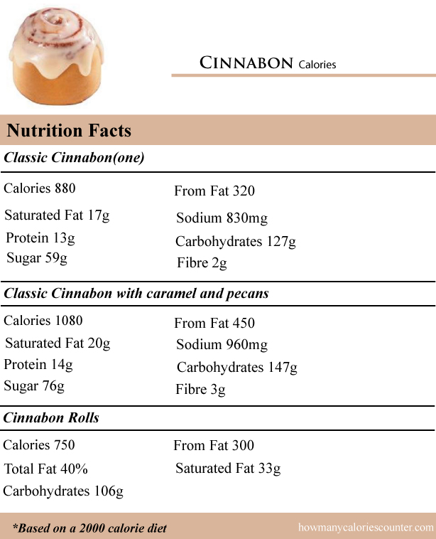 Calories in Cinnabon