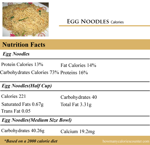Calories in Egg Noodles