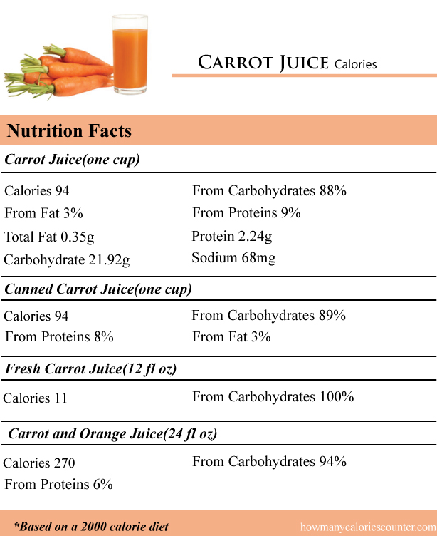 Carrot-Juice-Calories