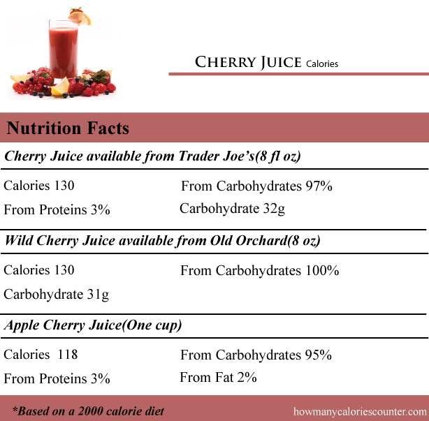 Cherry-Juice-Calories