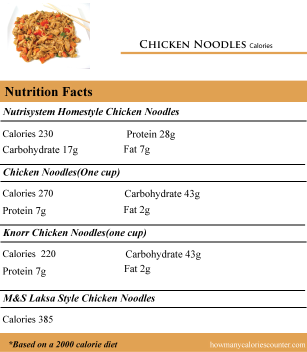 Chicken-Noodles-Calories