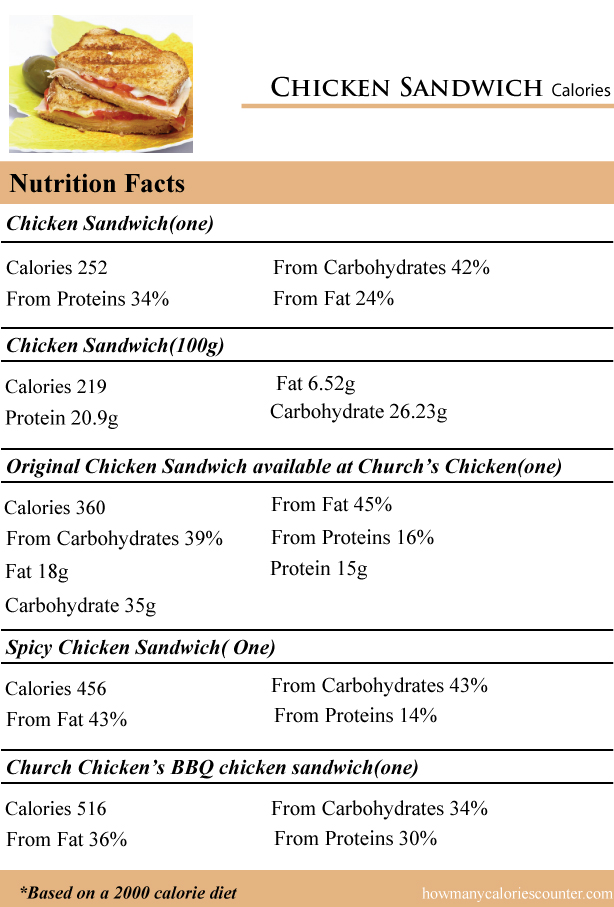 Chicken-Sandwich-Calories