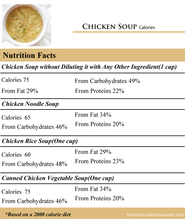 Chicken-Soup-Calories