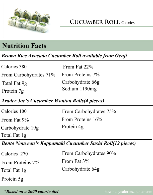 Cucumber-Roll-Calories