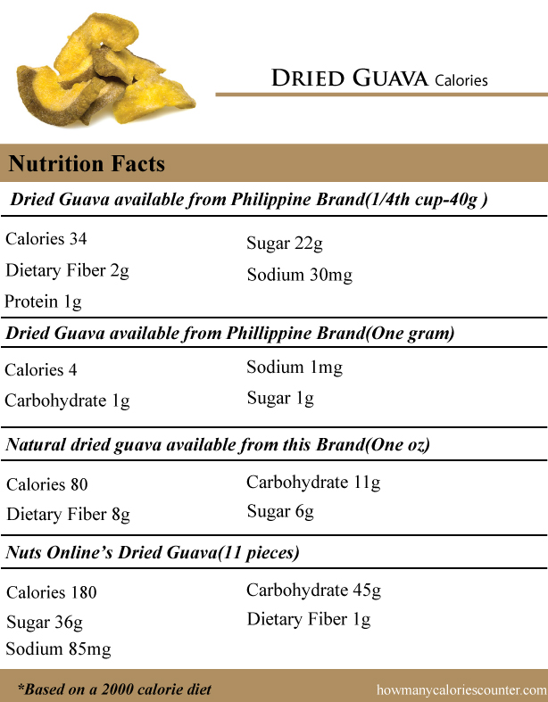Dried-Guava-Calories