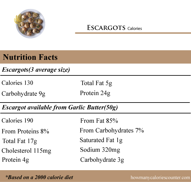 Escargots-Calories