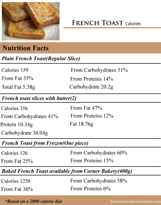 French-Toast-Calories