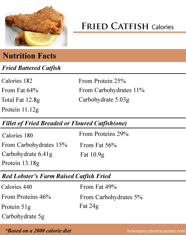 Fried-Catfish-Calories
