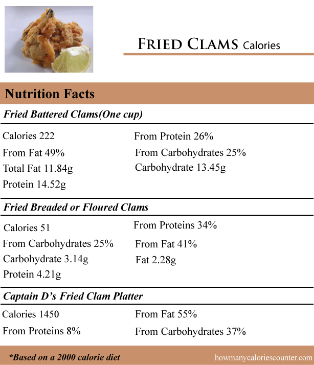 Fried-Clams-Calories