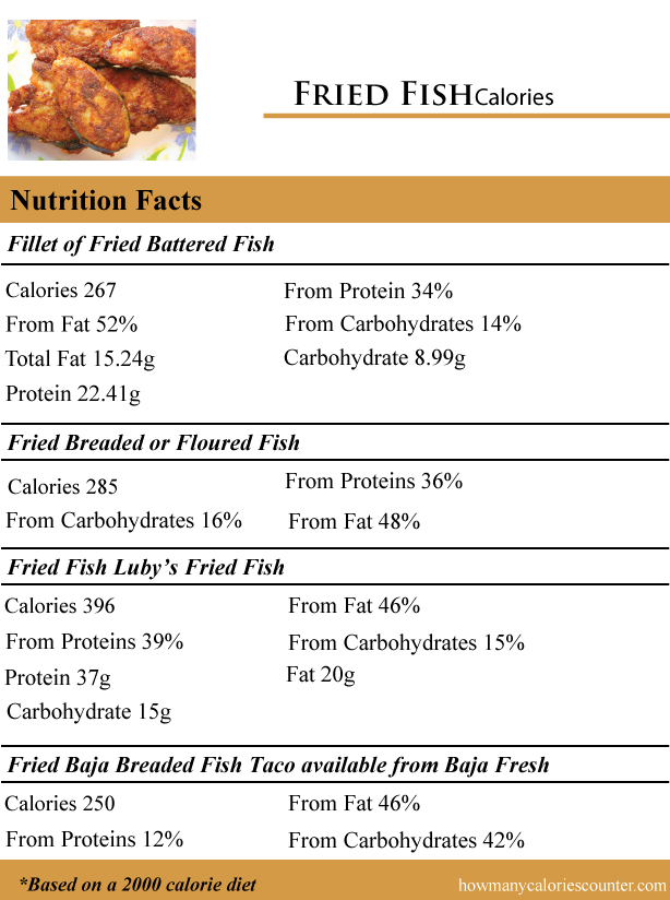 How many calories in fried fish how many calories counter for Carbs in fried fish