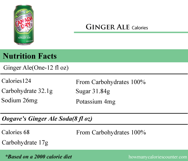 Ginger-Ale-Calories