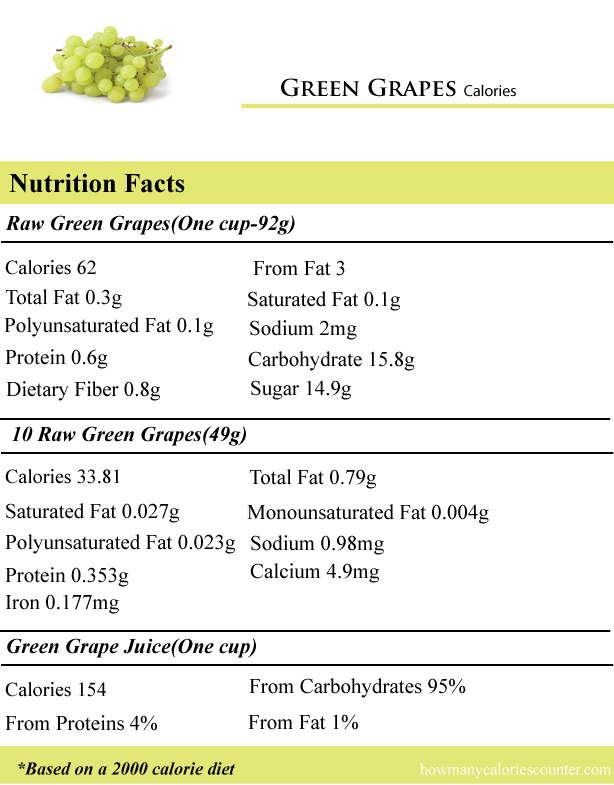 Green-Grapes-Calories