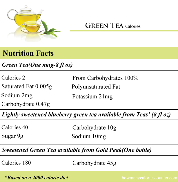 Green-Tea-Calories