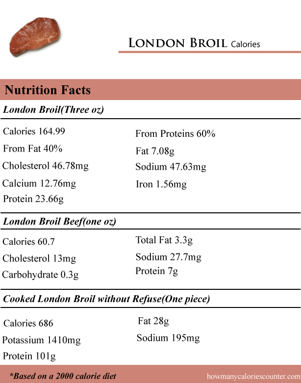 London-Broil-Caolories