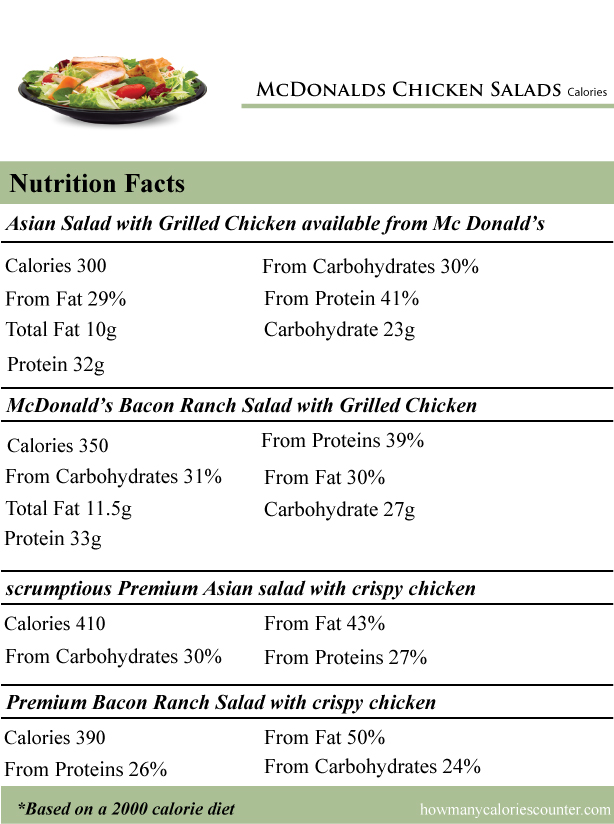 McDonalds-Chicken-Salads-Calories