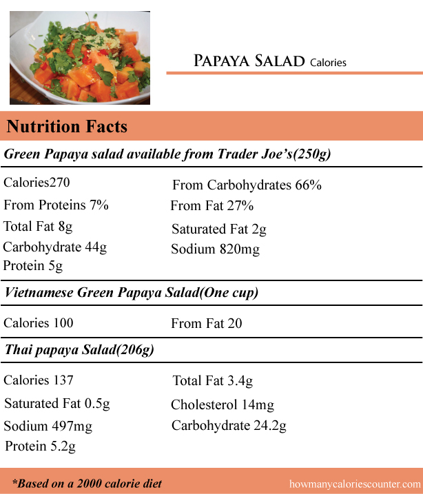 Papaya-Salad-Calories