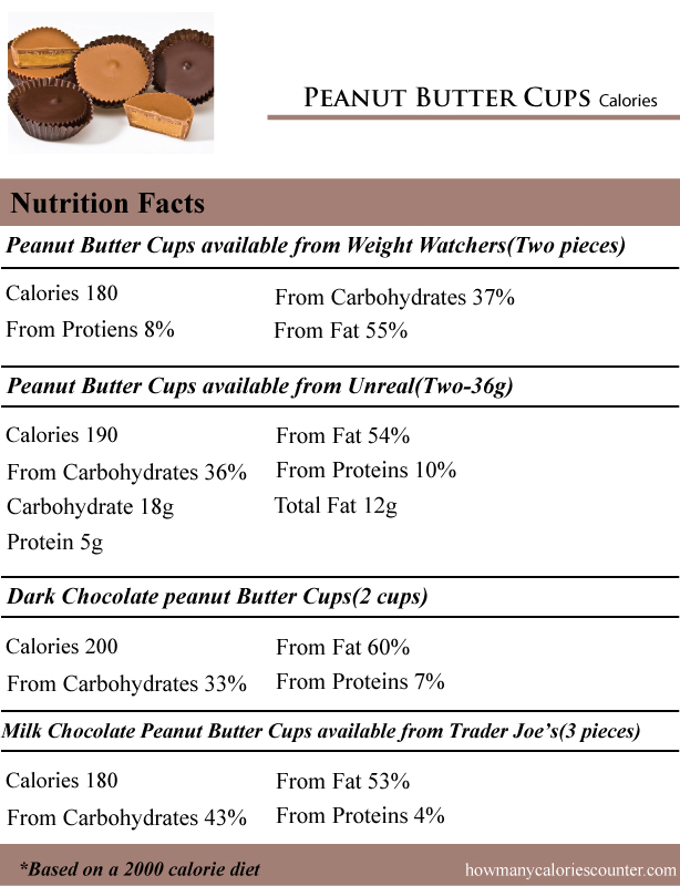 Peanut-Butter-Cups-Calories