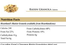 Raisin-Granola-Calories