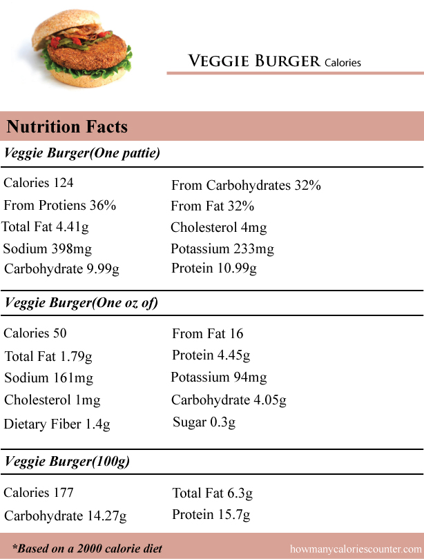 Veggie-Burger-Calories