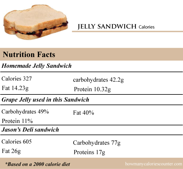 calories in a jelly sandwich