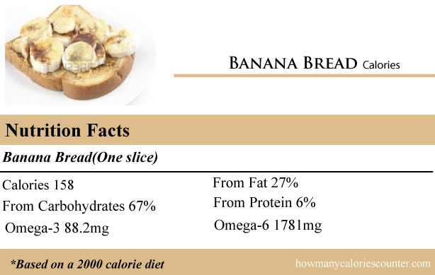 Calories in Banana Bread