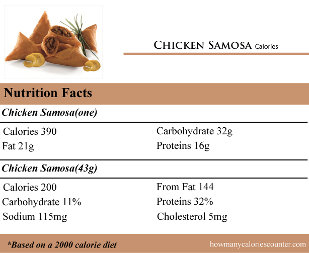 Calories in Chicken Samosa