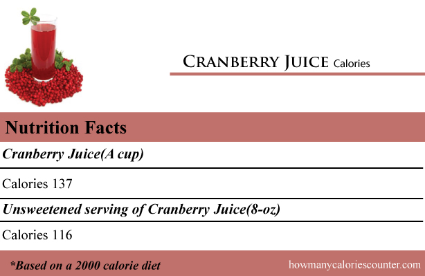 Calories in Cranberry Juice