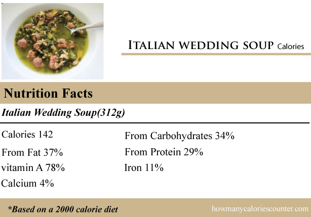 Calories In Italian Wedding Soup