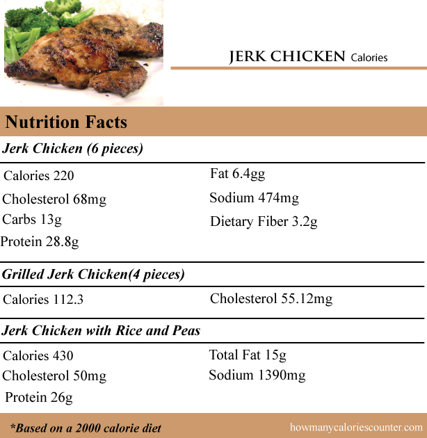 Calories in Jerk Chicken