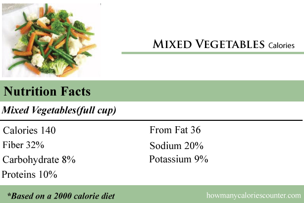 Calories in Mixed Vegetables
