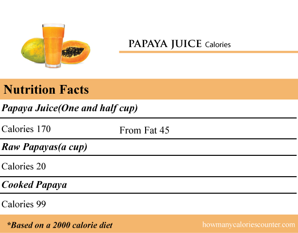 How Many Calories In Papaya Juice How Many Calories Counter