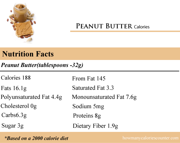 Calories in Peanut Butter