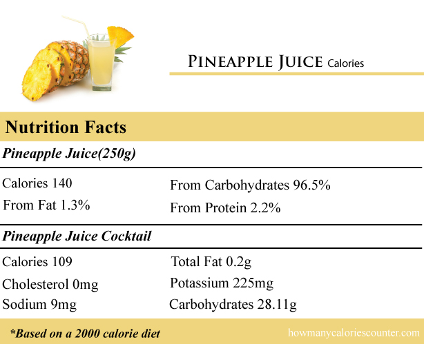 Calories in Pineapple Juice