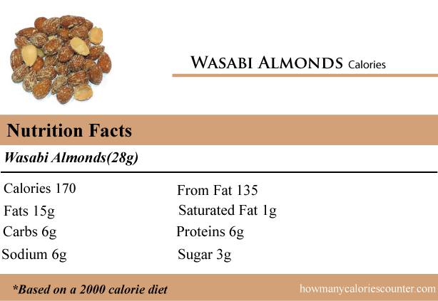 Calories in Wasabi Almonds
