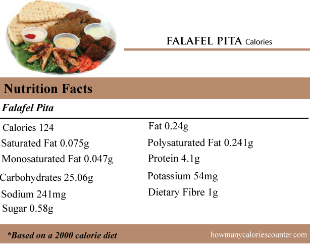 Calories in a Falafel Pita