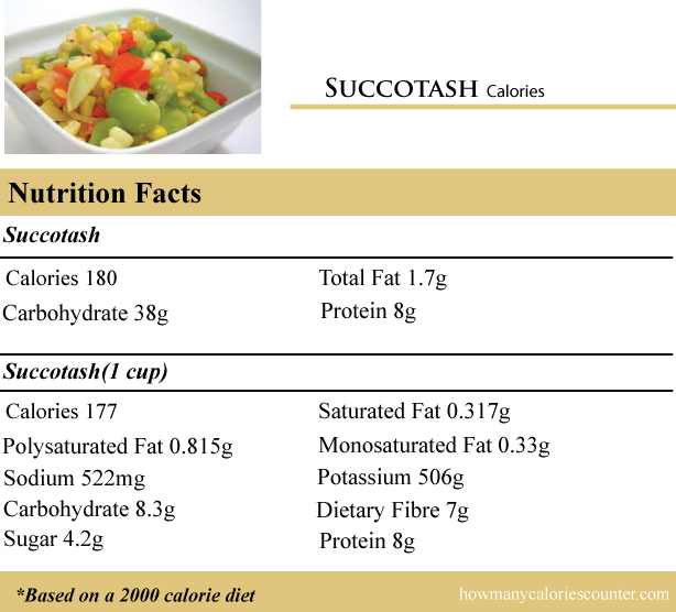 calories in a Succotash