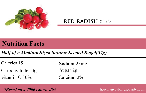 calories in a red radish