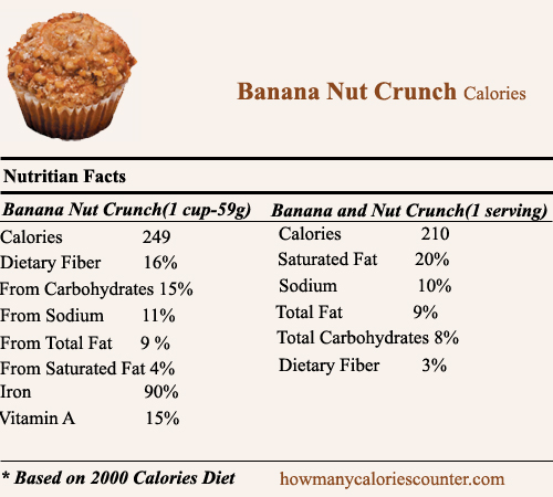 Calories in Banana nut Crunch