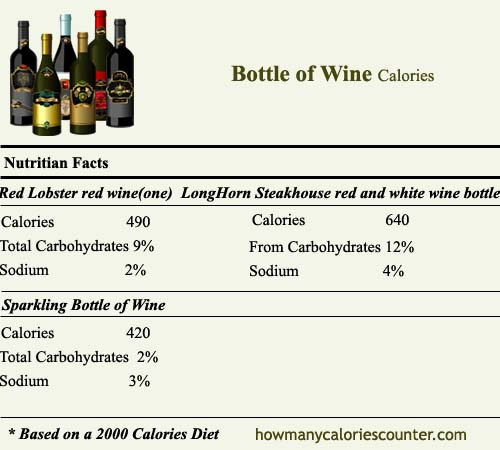 Calories in Bottle of Wine