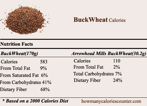 Calories in BuckWheat