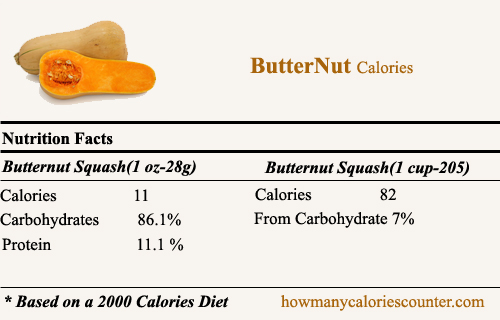 Calories in Butternut
