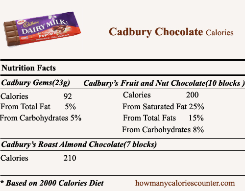 Calories in Cadbury Chocolate