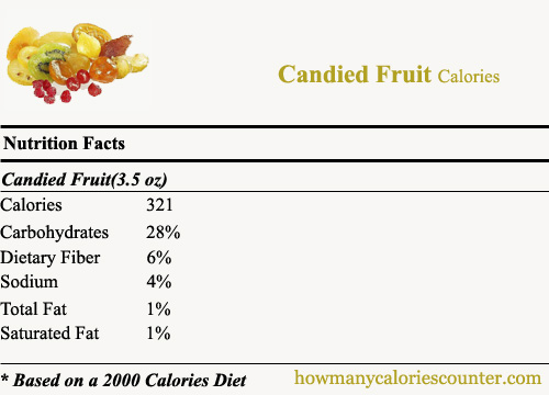 Calories in Candied Fruit