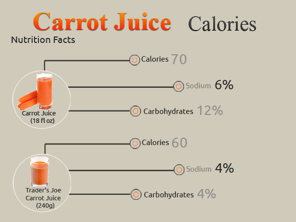 Calories in Carrot Juice